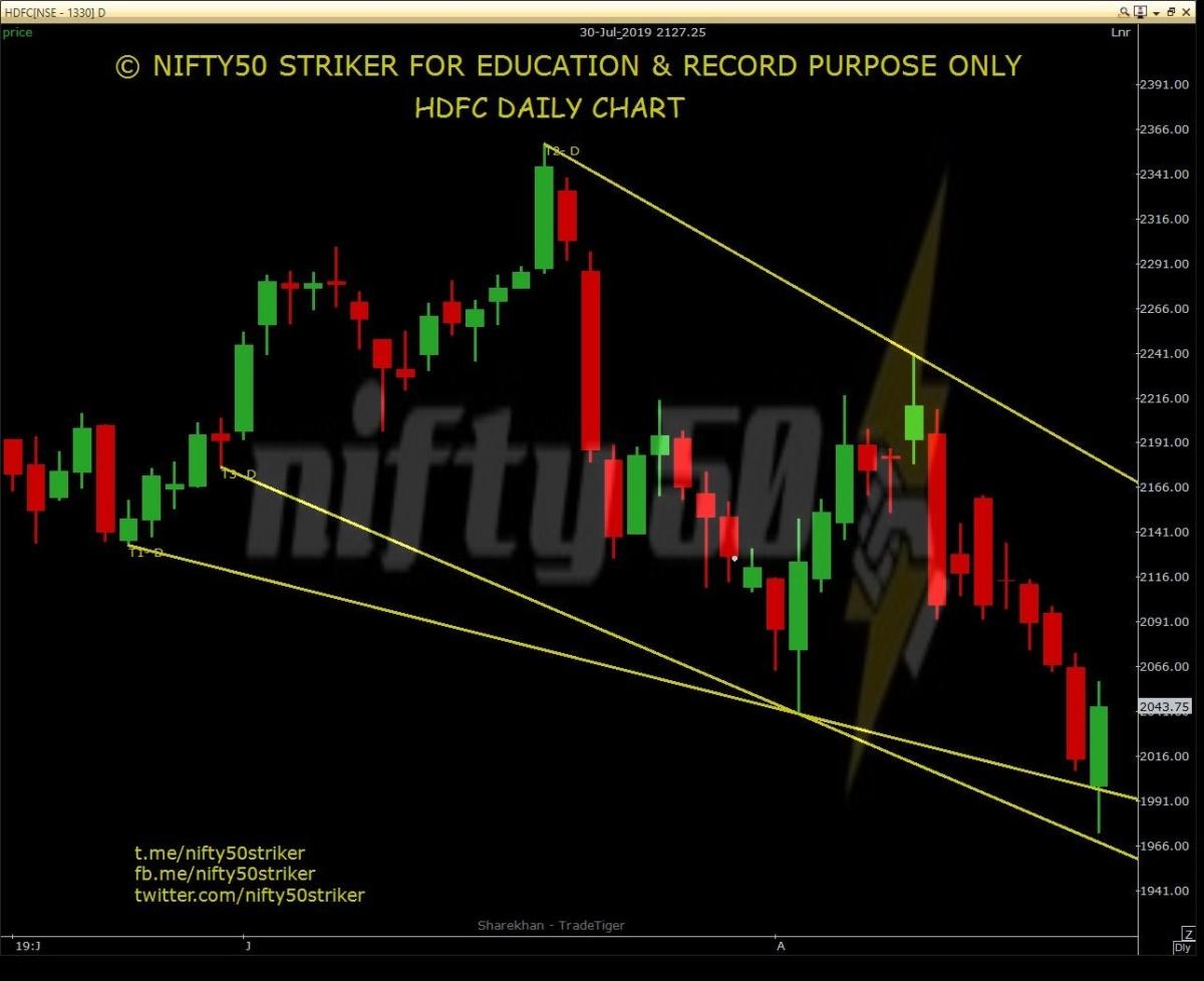 HDFC - chart - 325622
