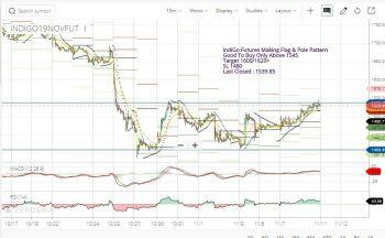 INDIGO - chart - 432773