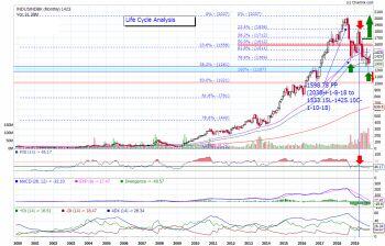 INDUSINDBK - chart - 434593