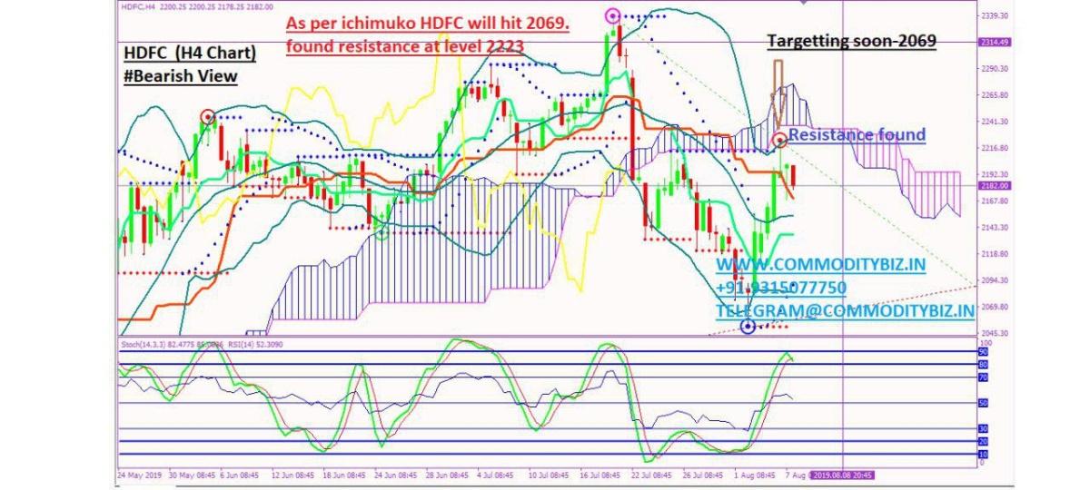 HDFC - chart - 303639
