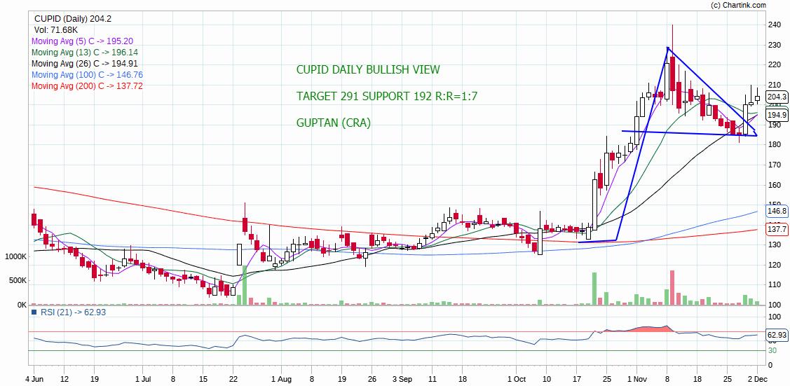 CUPID - chart - 463486