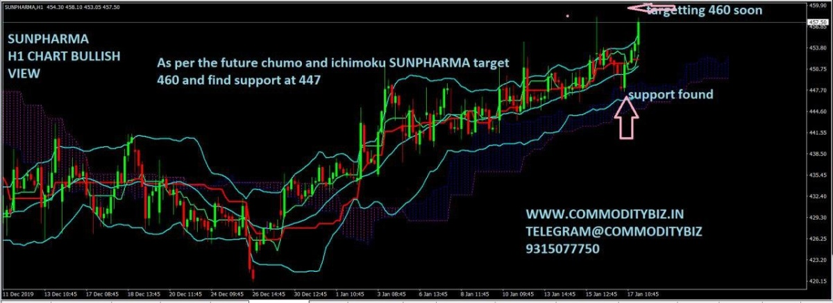 SUNPHARMA - chart - 540958