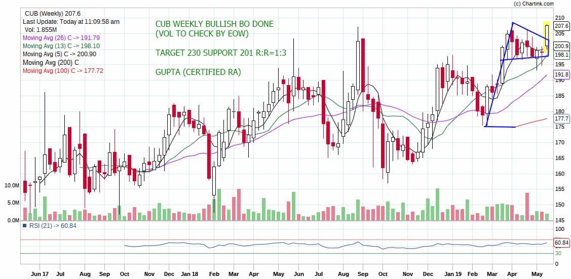 CUB - chart - 186605