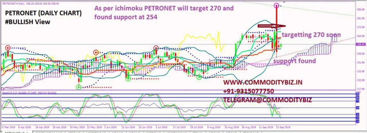 PETRONET - chart - 375616