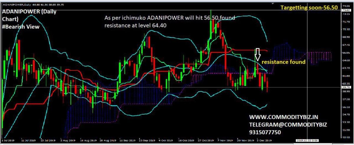 ADANIPOWER - chart - 471211