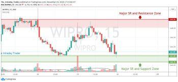 WIPRO - chart - 1662840