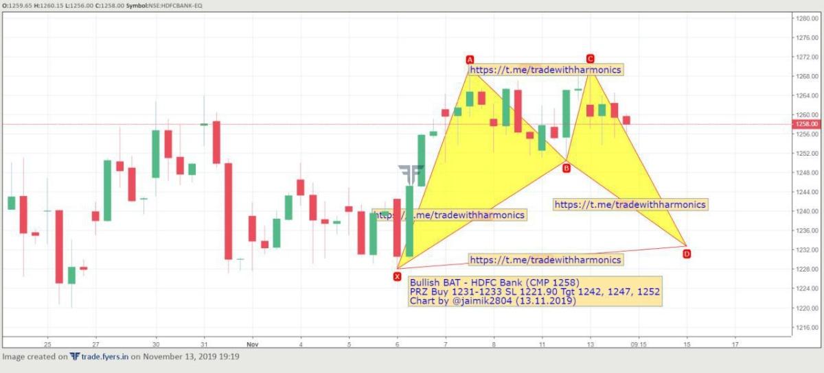 HDFCBANK - chart - 437443