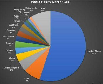 Investing University - chart - 979717