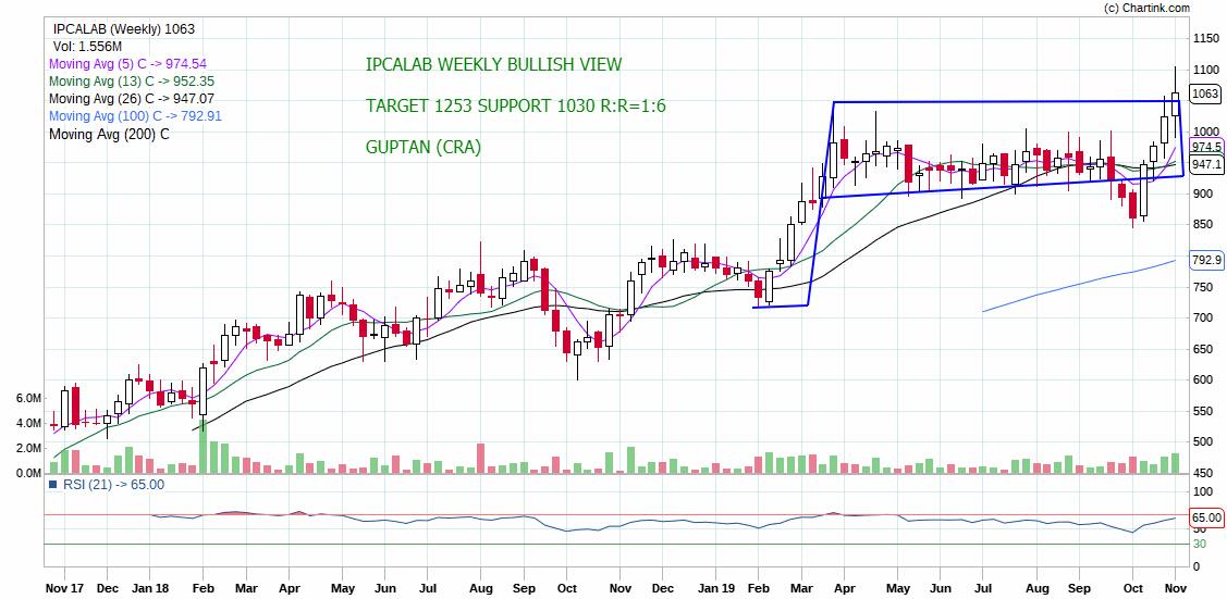 IPCALAB - chart - 430120