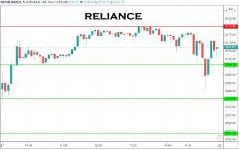 RELIANCE - chart - 1999839