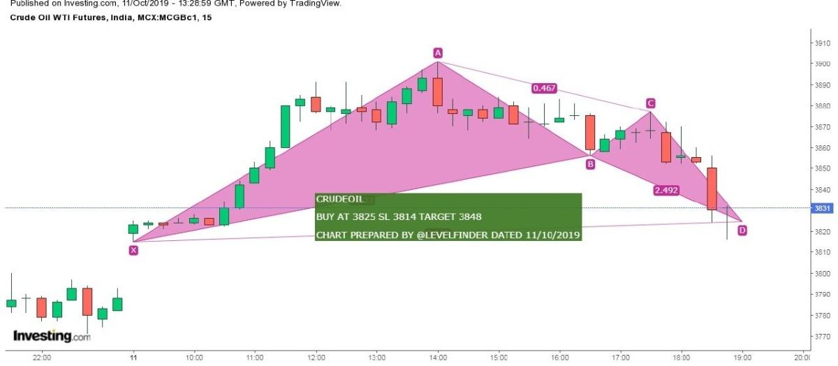 MCX:CRUDEOIL - chart - 396079
