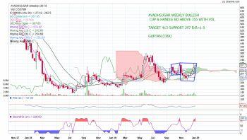 AVADHSUGAR - chart - 518485