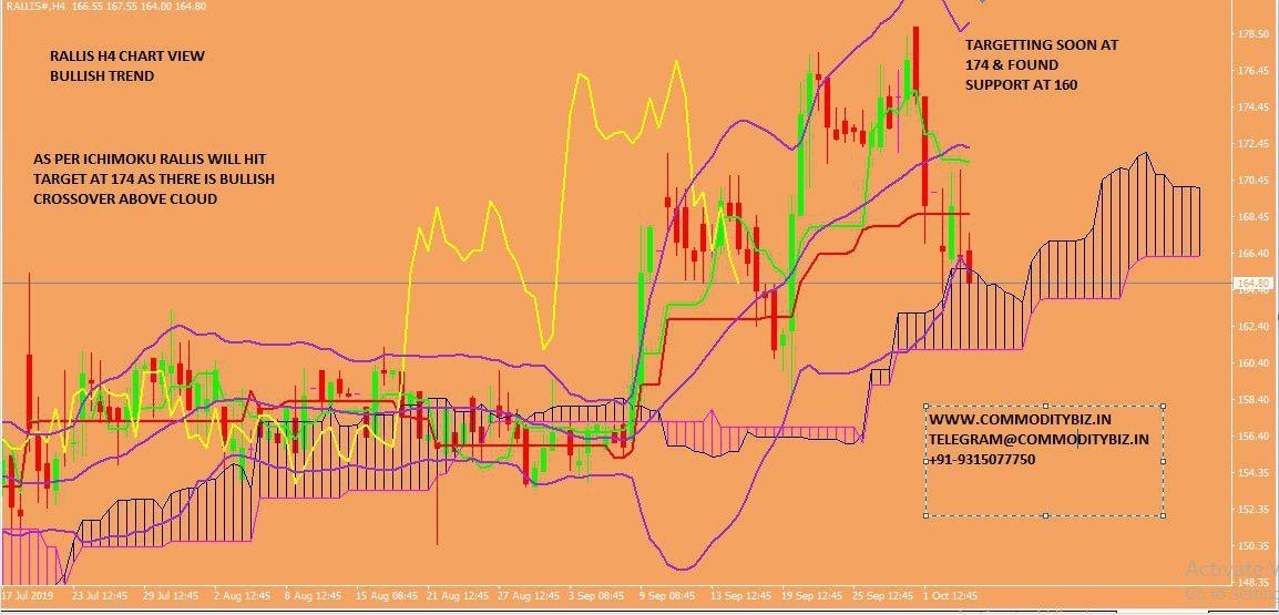 RALLIS - chart - 387275