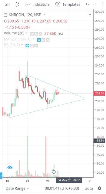 KNRCON - chart - 755733