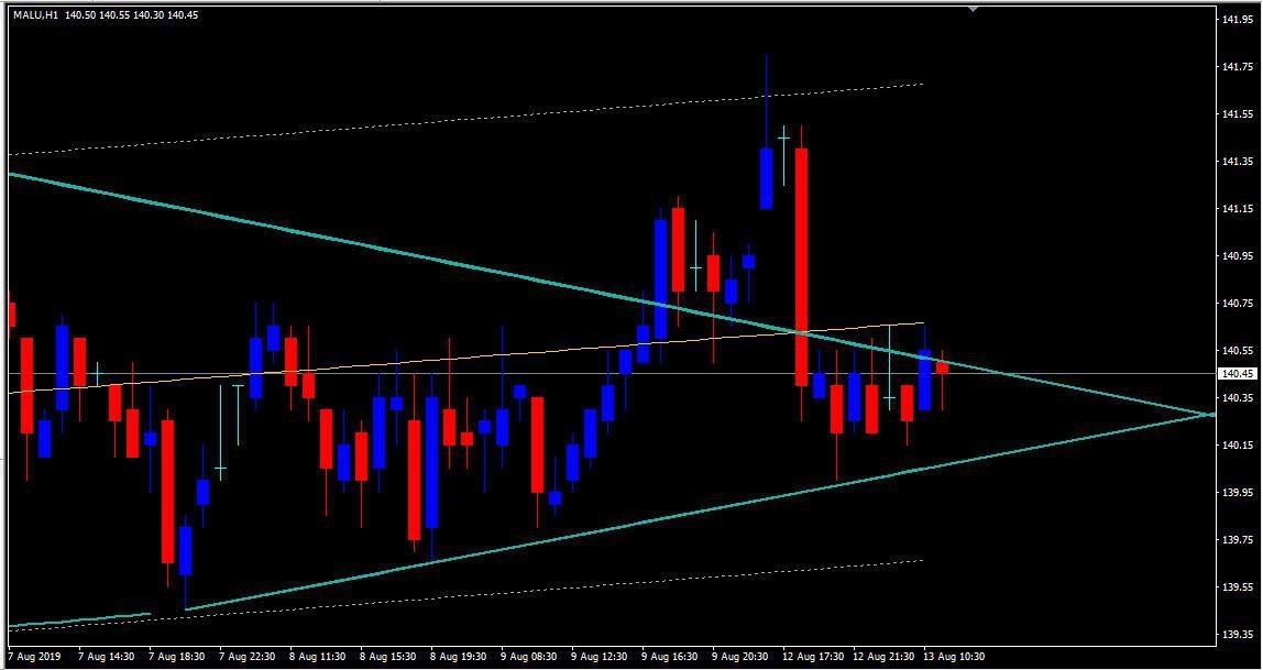 MCX:ALUMINIUM - chart - 310369