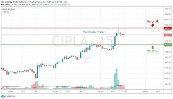 CIPLA - chart - 1087517