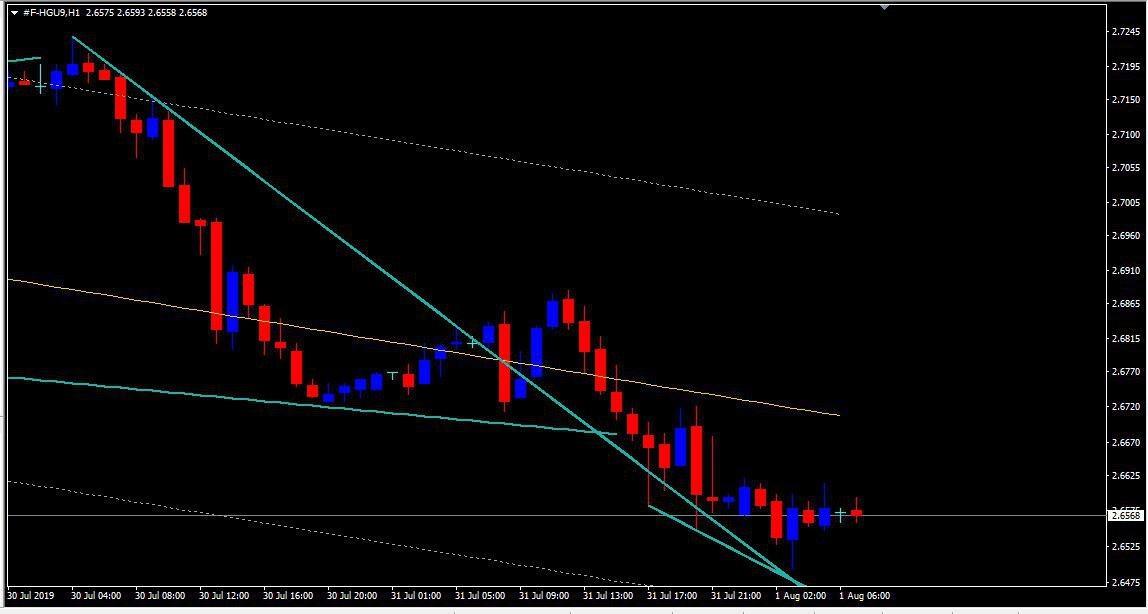 MCX:COPPER - chart - 322924