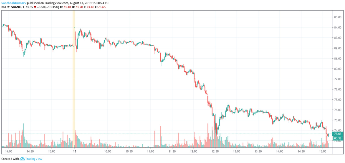 YESBANK - chart - 310847