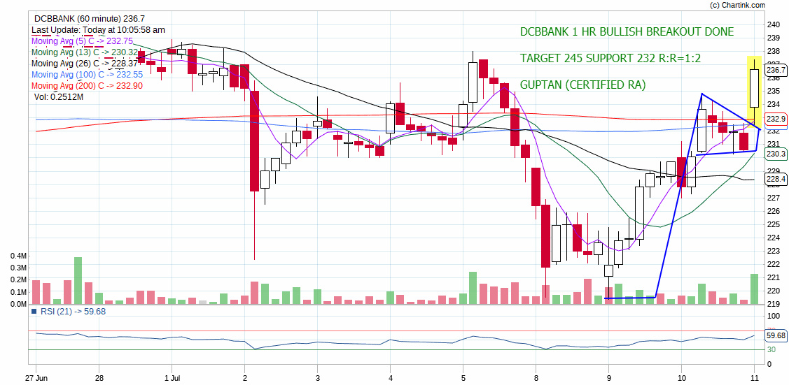DCBBANK - chart - 263459