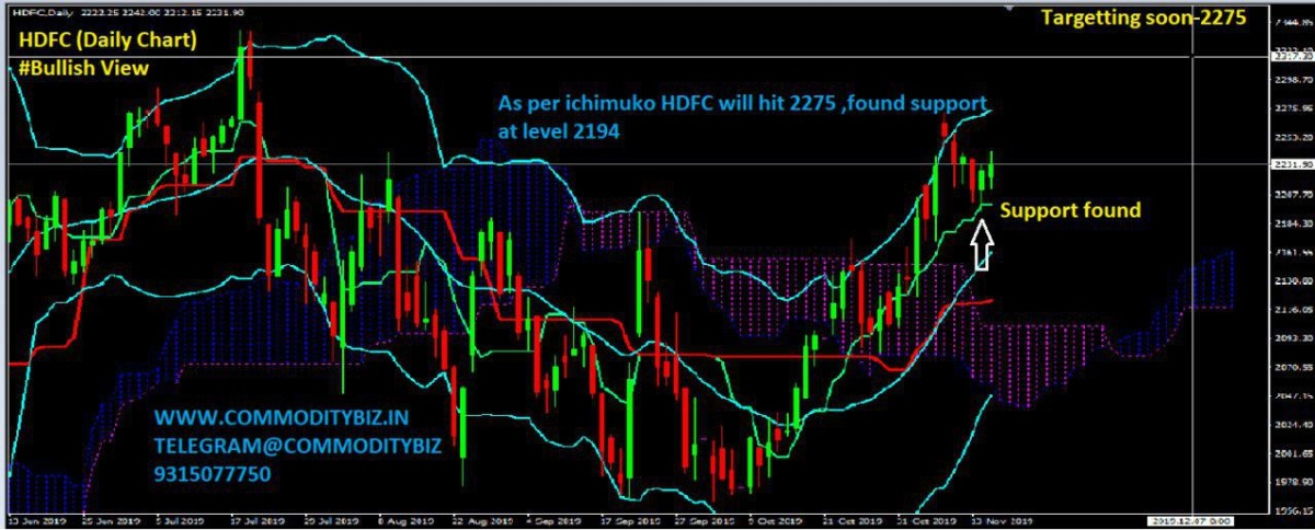 HDFC - chart - 441173