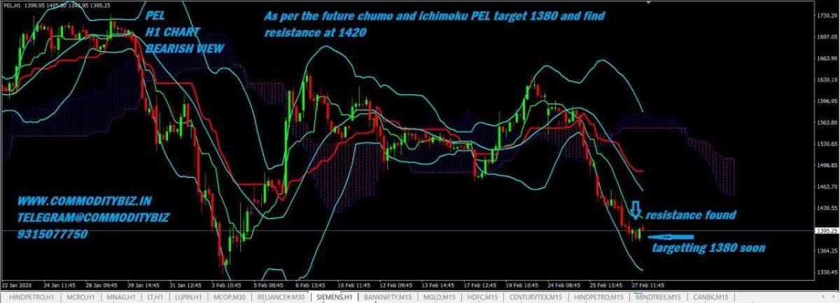PEL - chart - 629397
