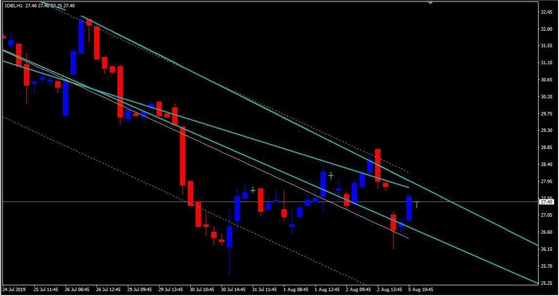 IDBI - chart - 299765