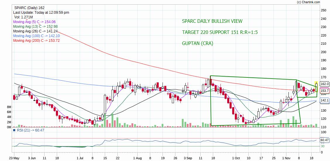 SPARC - chart - 446697