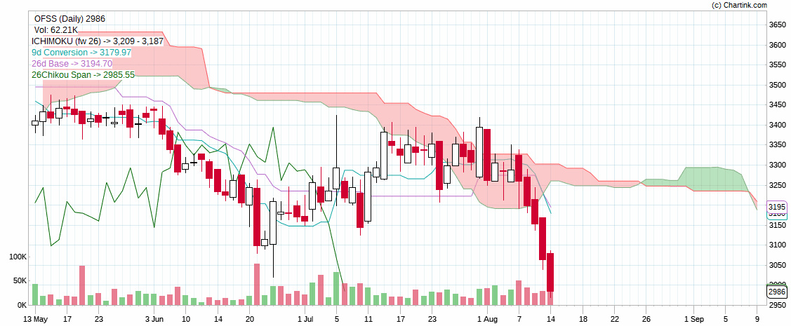 OFSS - chart - 313702