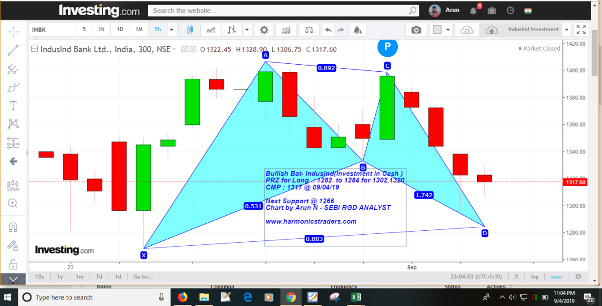 @arun-BJE50Q1jE's activity - chart - 342898