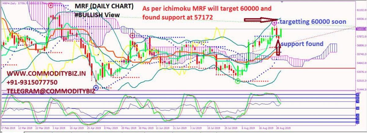 MRF - chart - 336529