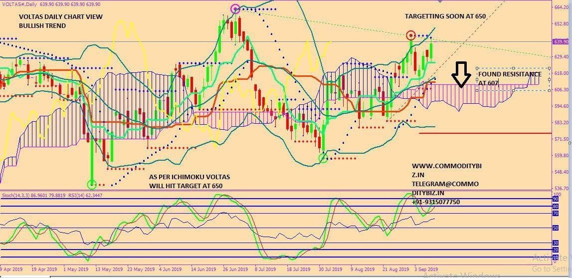 VOLTAS - chart - 350434