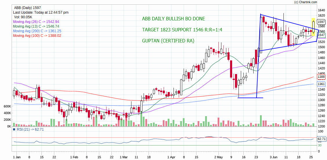 ABB - chart - 240785