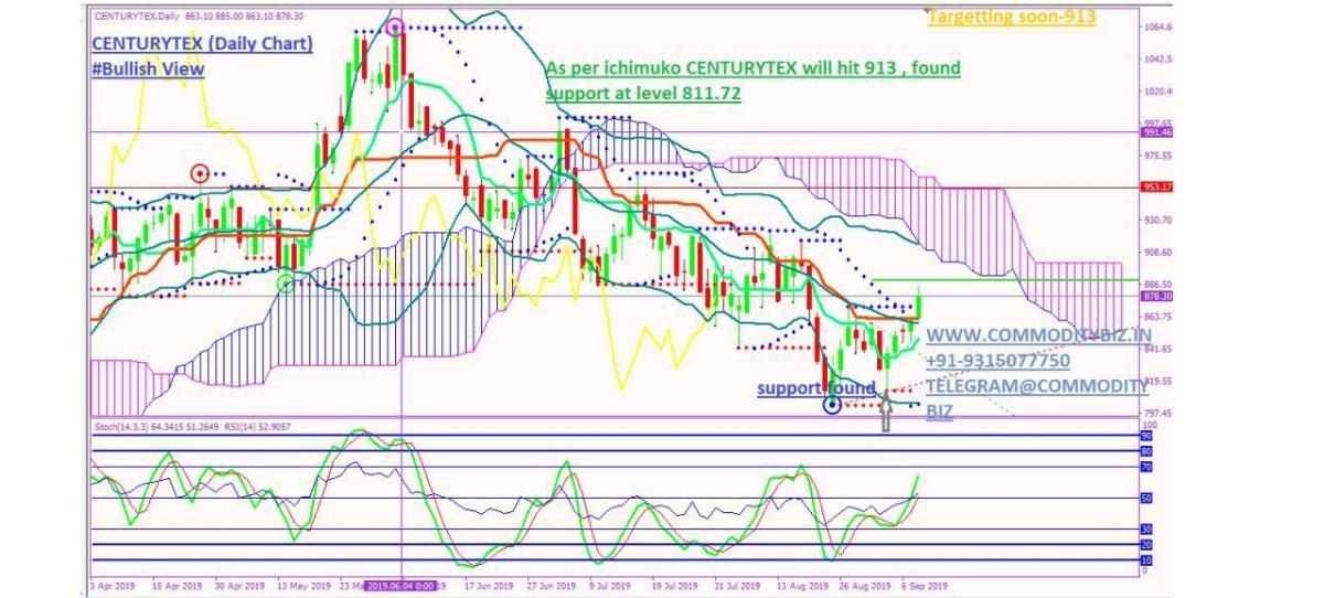 CENTURYTEX - chart - 353070