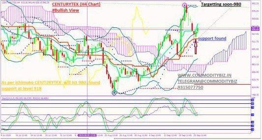 CENTURYTEX - chart - 377514