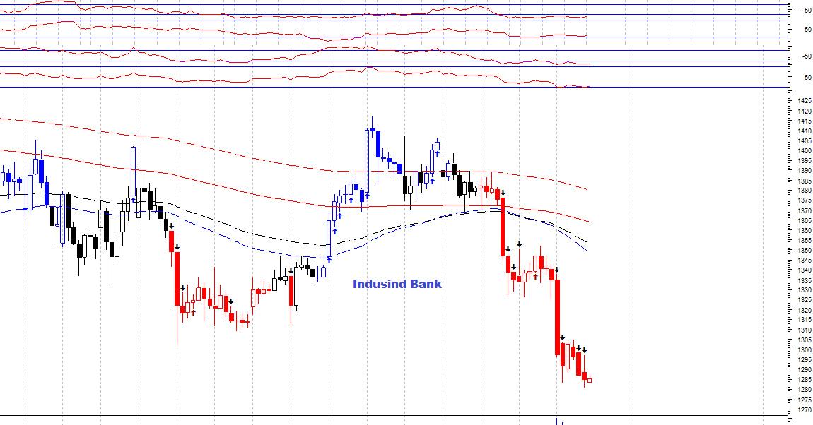 INDUSINDBK - chart - 367225