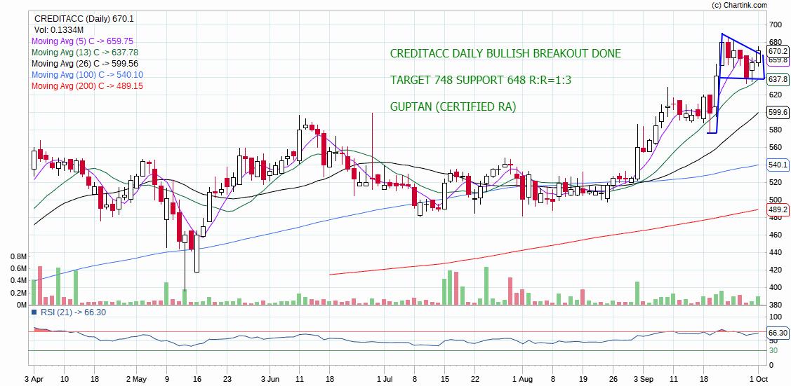 CREDITACC - chart - 383822