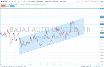 BAJAJ-AUTO - chart - 5384488