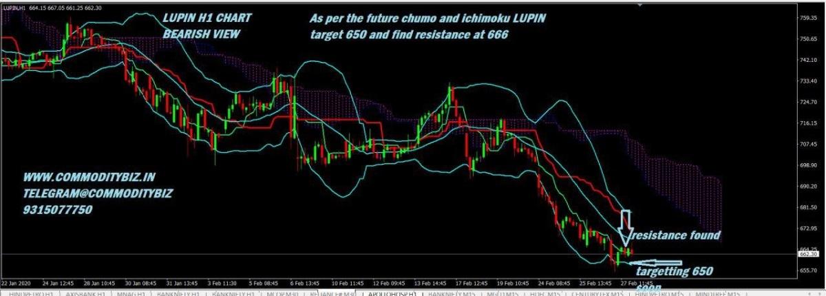 LUPIN - chart - 629163