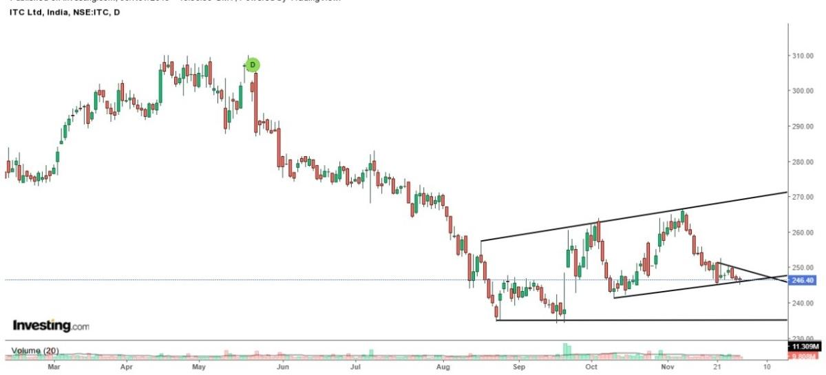 ITC - chart - 461768