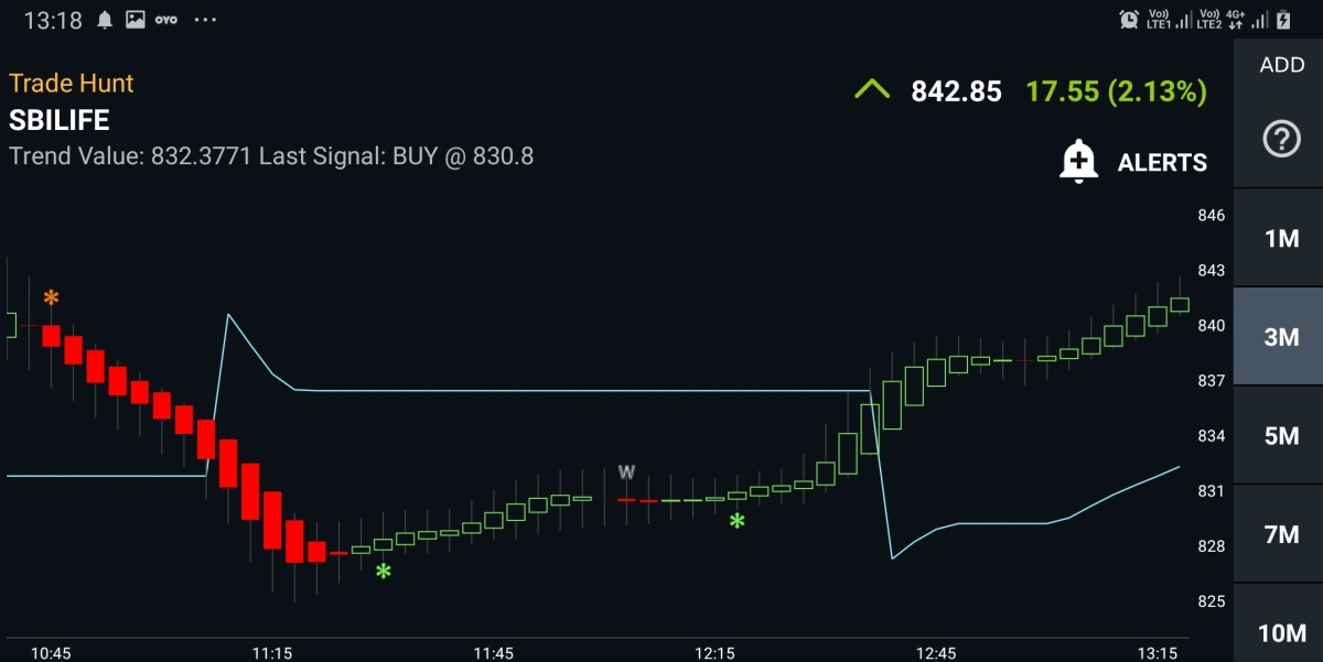 SBILIFE - chart - 653212
