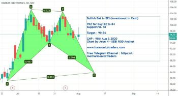 BEL - chart - 1106309
