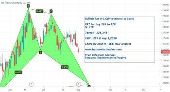@arun-BJE50Q1jE's activity - chart - 1106313