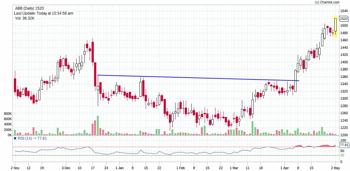 ABB - chart - 161914