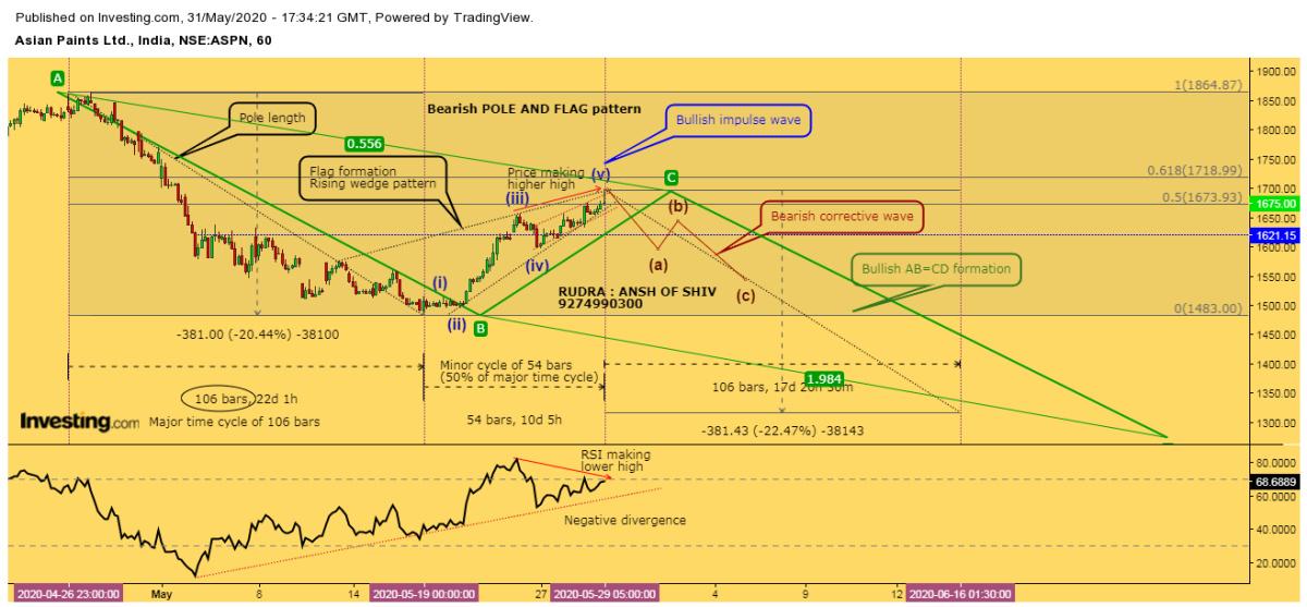 ASIANPAINT - chart - 845291