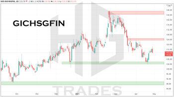 GICHSGFIN - chart - 2879558
