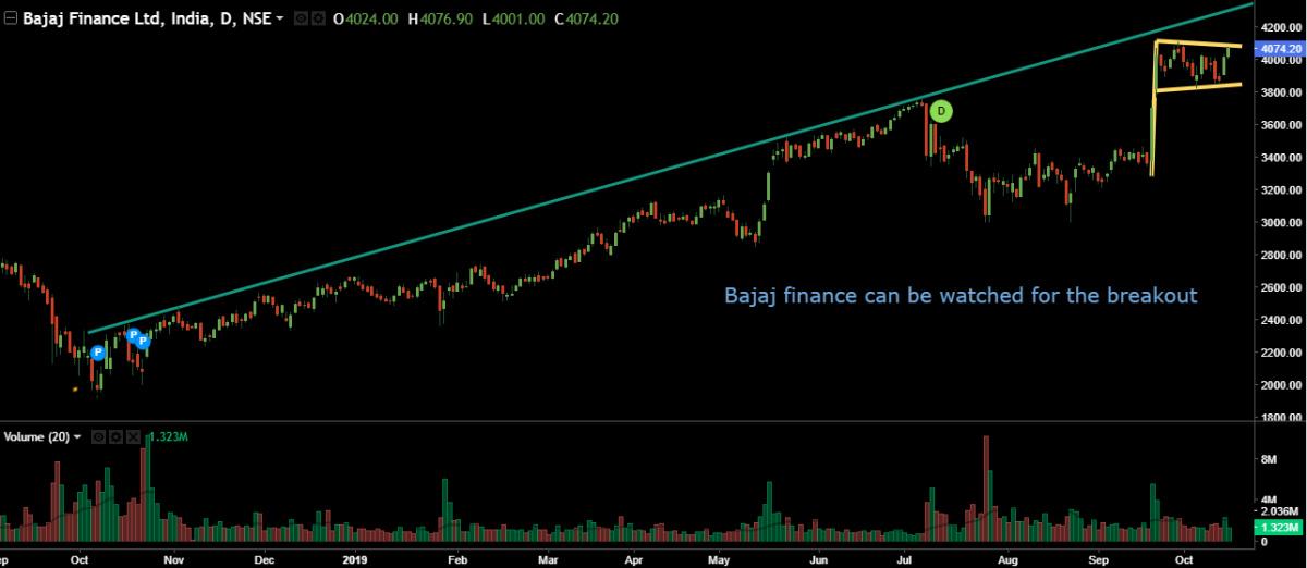 BAJFINANCE - chart - 403976