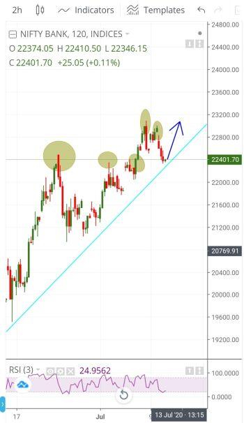 IDX:NIFTY BANK - chart - 1011441