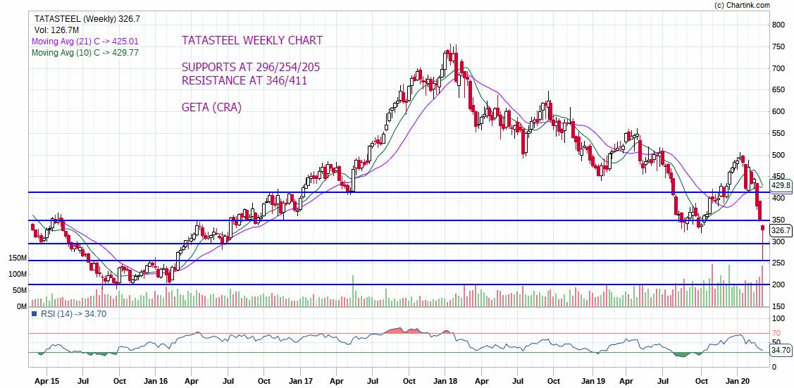 TATASTEEL - chart - 660583