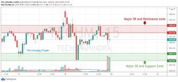 TECHM - chart - 3557252