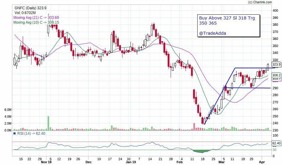 GNFC - chart - 140949
